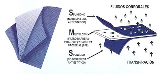 Tela no tejida de polipropileno